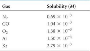 Water Properties Table Factors Affecting Solubility Properties Of Solutions Chemistry