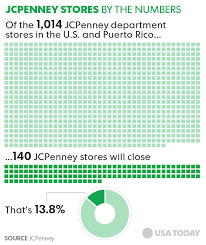 jcpenney hair salon price list j c penney to close up to 140 stores offer buyouts