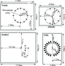 floor plan scales floor plan view of the four measured rooms different scales the
