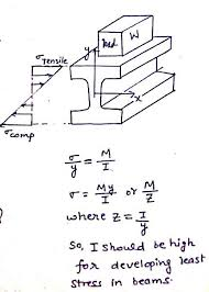 cross sectional moment of inertia why is i beam effective and used for heavy loading quora