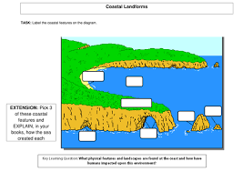 introduction to coasts lesson by lrabbetts teaching resources tes