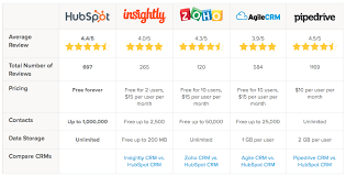 help desk software comparison chart how to compare crm software the epic guide for small businesses