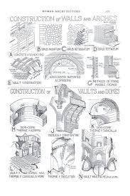 Sir Banister Fletcher File Construction Of Walls And Arches U0026 Vaults And Domes 127 Jpg