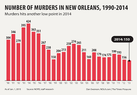 8th Ward New Orleans Map by New Orleans Murders Down In 2014 But Violent Crime On The Rise