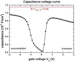 1d c v curve of a mis