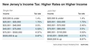 new york state tax table 2016 reforming new jersey s income tax would help build shared prosperity