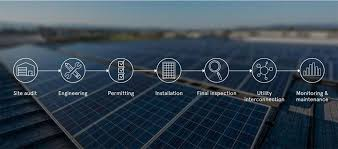 Negative Energy In House Advantages And Disadvantages Of Solar Energy U0026 Solar Power Solarcity