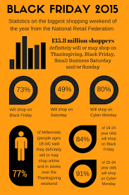 infographic thanksgiving weekend shopping stats