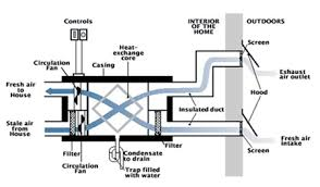 heat recovery ventilator hrv cmhc