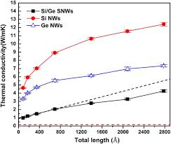 ultra low thermal conductivity in si ge hierarchical superlattice