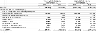 Depreciation Tables Widepoint Reports Third Quarter 2016 Financial Results Widepoint