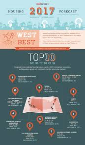 infographic california real estate market improvingthe top real estate markets for 2017 the west leads the way realtor com