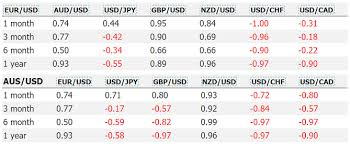 forex pairs correlation table currency correlation tradimo