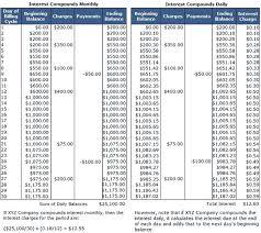 average daily balance method definition u0026 example investinganswers