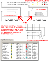 Stair Floor Plan The Ups And Downs Of The Adt Stair Display Representation