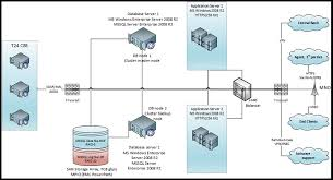 logical layout of network network diagram software list of network mapping tools