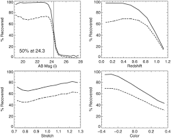 evolution in the volumetric type ia supernova rate from the