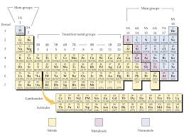 how does the modern periodic table arrange elements how elements are organized lesson 0775 tqa explorer