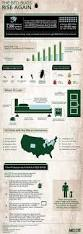 Bed Bugs In Sofa by Best 20 Bed Bugs Ideas On Pinterest U2014no Signup Required Bed Bug