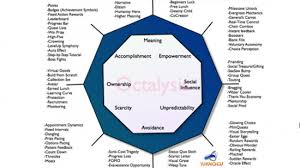 game design theory communication tool evidence based game design everything about