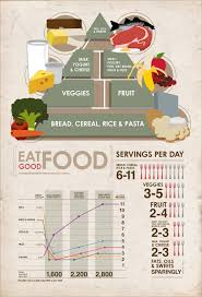 usda healthy eating food pyramid peter d serrano