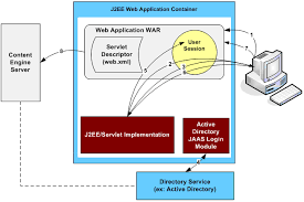 java based client authentication jaas