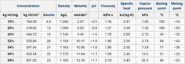 Water Properties Table Hcl