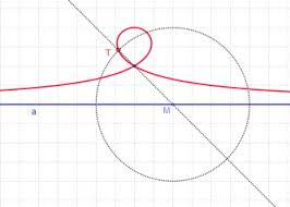 automatic deduction in dynamic geometry loci computation
