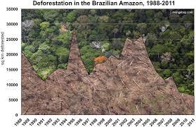 Amazon Rainforest Map Die Besten 25 Deforestation In The Amazon Ideen Auf Pinterest