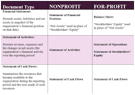 Income Statement For Non Profit Organization Template by Nonprofit Balance Sheet Income Statement And Balance Sheet