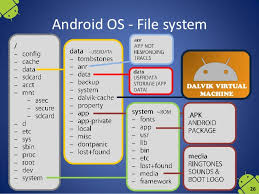 android file system mobile operating systems