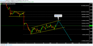 22500 by Usdcad Setting Up For Big Wave U2014 U S Dollar Canadian Dollar Fx