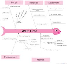 Fishbone Diagram Templates by Wait Time Fishbone Fishbone Ishikawa Diagram Creately