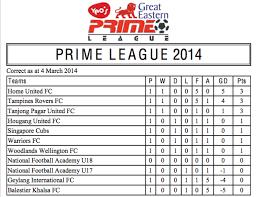 Prime League Table 2014 Prime League Review U2013 Round 1 Goal Com