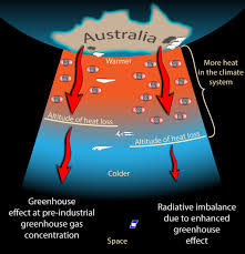 is the co2 effect saturated