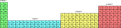 P Table Com Periodic Table Of The Elements Cylinder With Bulges