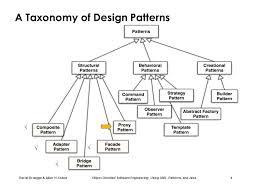 builder pattern in java 8 chapter 8 object design design patterns ii using uml patterns