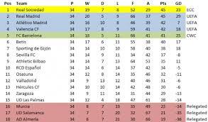 Laliga Table La Liga Seasons The Basque Conquest Of Spain Begins U2013 1980 81