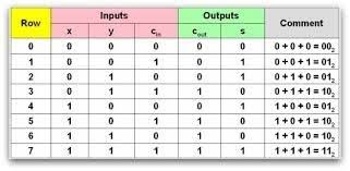 How To Do Truth Tables How To Implement A 8 1 Mux Using Full Adder Updated 2017 Quora