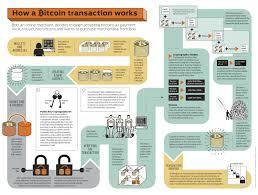 bitcoin info bitcoin infographic visual ly