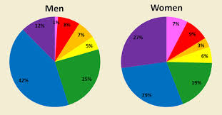 Can A Female Be Color Blind The Psychology Of Color How To Use Colors To Increase Conversion Rate