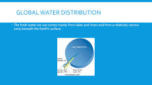 warm up think about where water comes from is there more or less