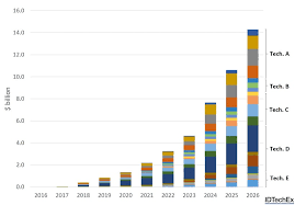 a 14bn market for advanced and post lithium ion batteries in 2026