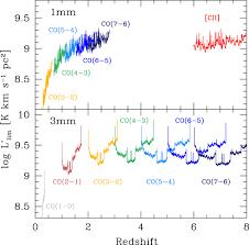 alma spectroscopic survey in the hubble ultra deep field co