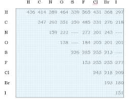 Bond Energies Table Lee Marek U0027s Website Advanced Placement Class Notes Chapter 8