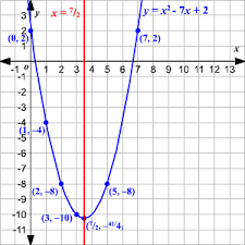graphing quadratic equations using the axis of symmetry