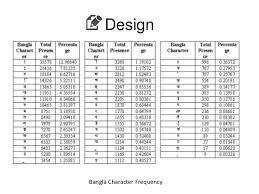 keyboard layout letter frequency designing a press and swipe type single layered bangla soft keyboard