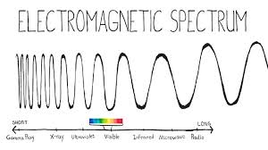 electromagnetic waves electromagnetic radiation