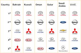 lexus lx 570 oman the most popular car brands in the gcc petrolhead arabia the