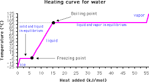 design freeze meaning the msds hyperglossary freezing point